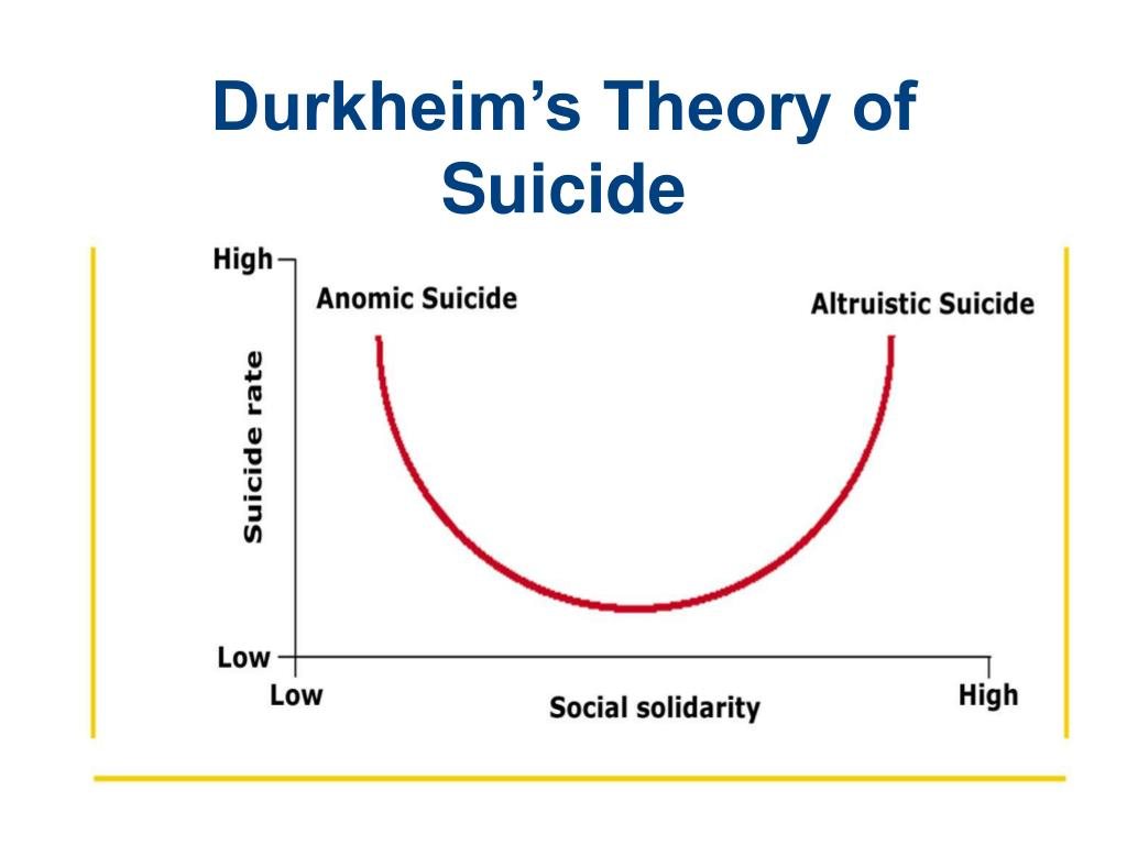 durkheim's theories focusing on sociological methodology Emile durkheim's the division of labor in society studies the nature  by focusing on the text's  of the sociological theories and methodology of.