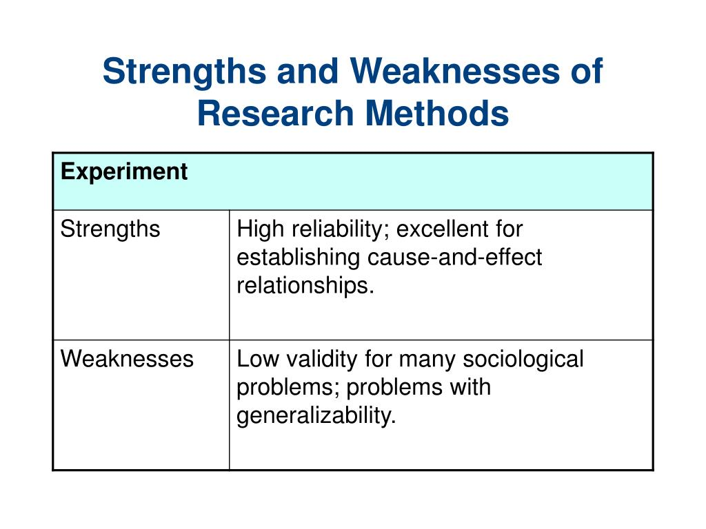 3 ways not to start a sociology research methods quiz