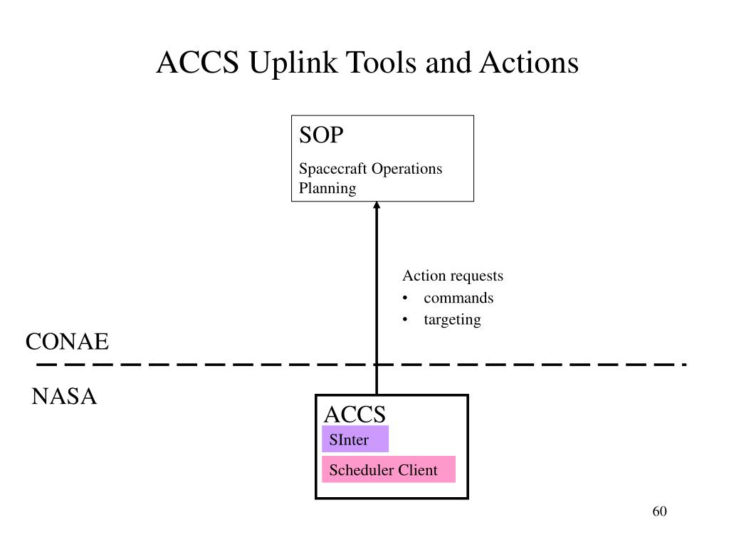 ACCS Uplink Tools and Actions