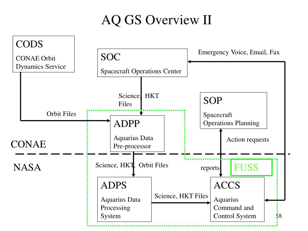 AQ GS Overview II