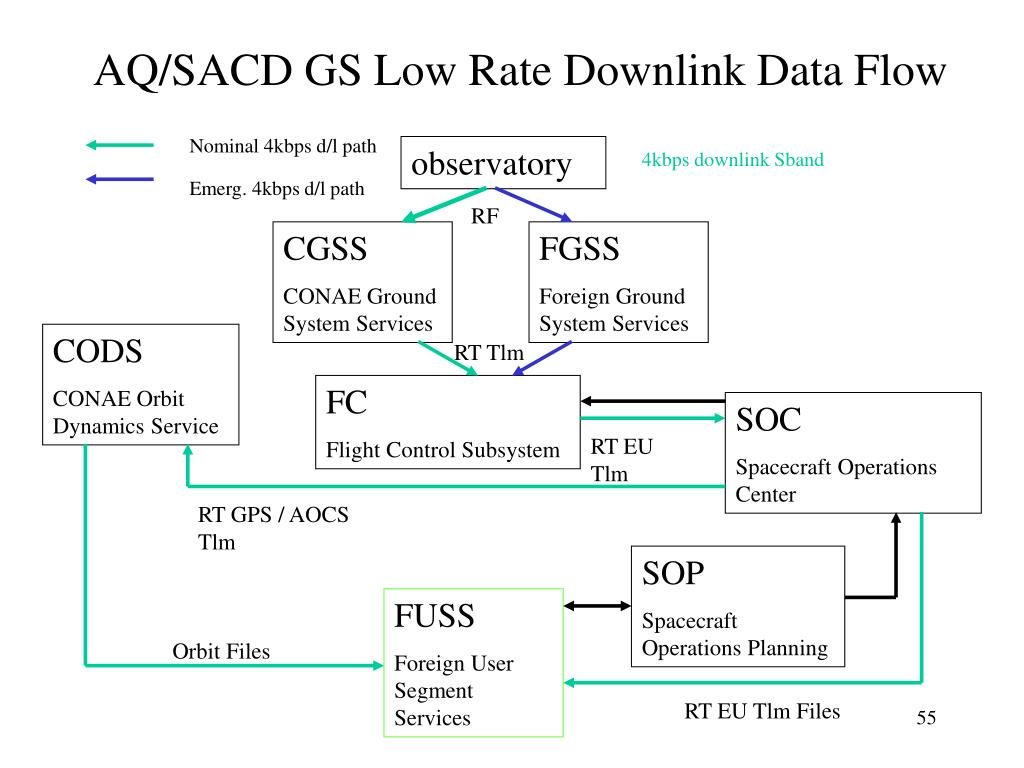 AQ/SACD GS Low Rate Downlink Data Flow