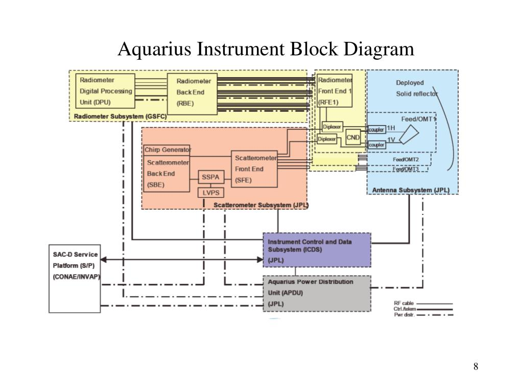 Aquarius Instrument Block Diagram