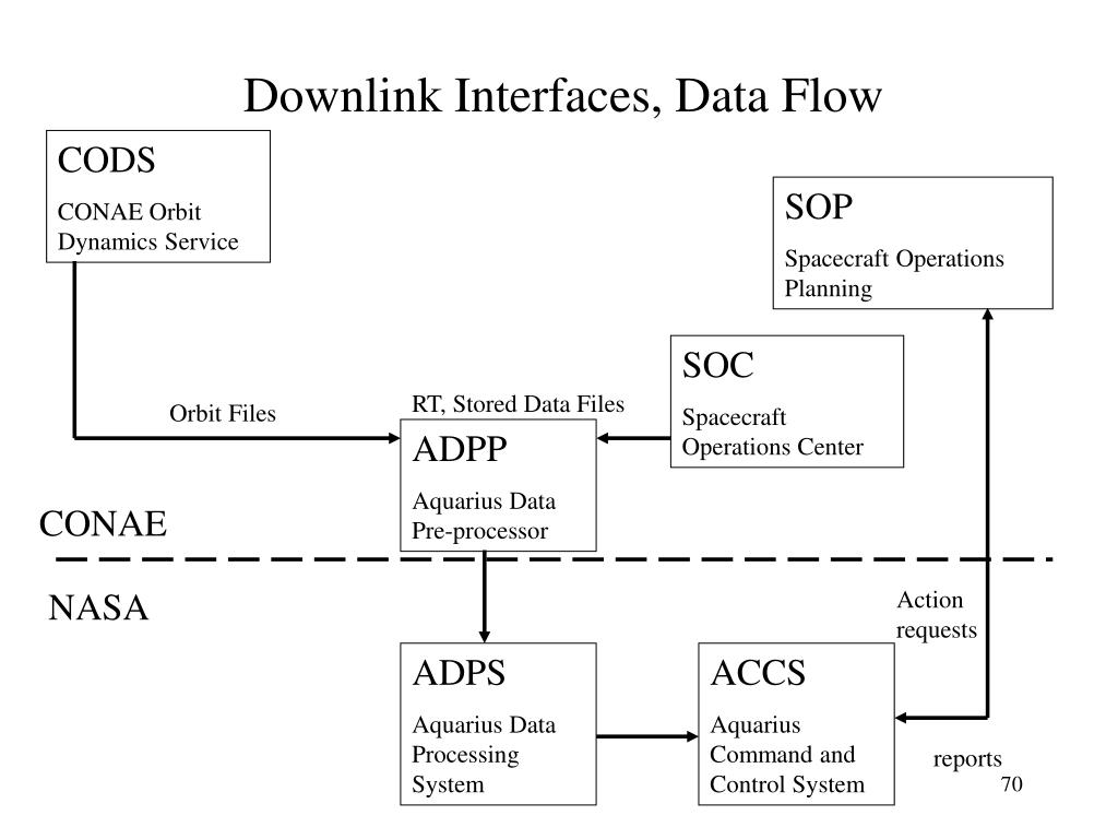 Downlink Interfaces, Data Flow