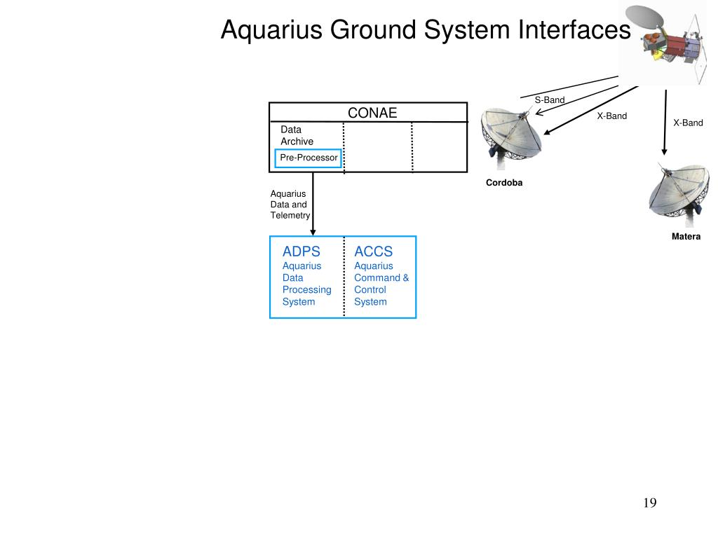 Aquarius Ground System Interfaces