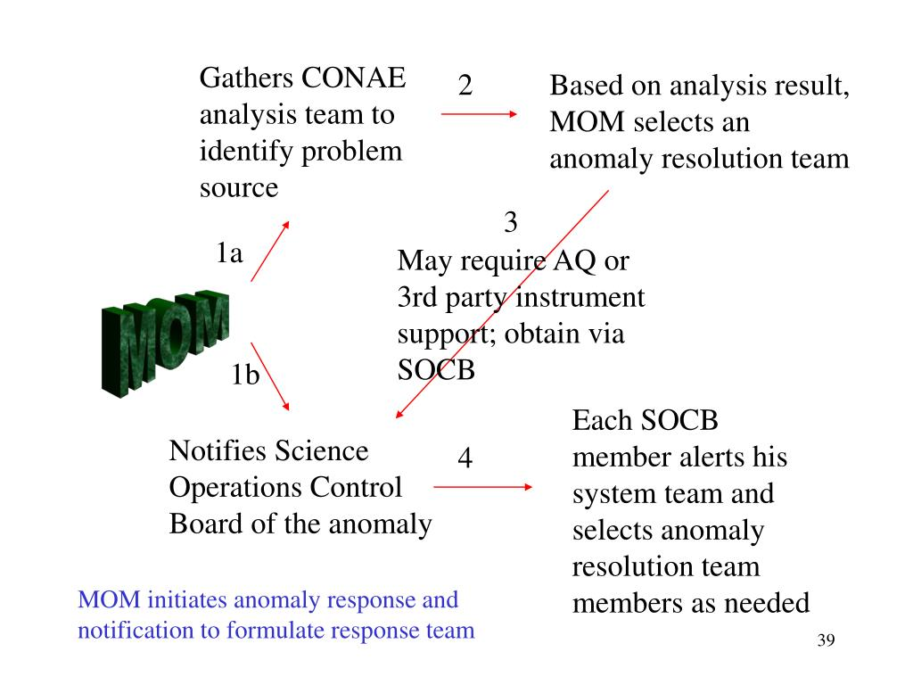 Gathers CONAE analysis team to identify problem source