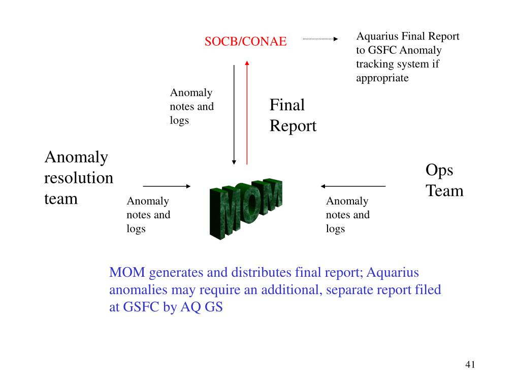Aquarius Final Report to GSFC Anomaly tracking system if appropriate