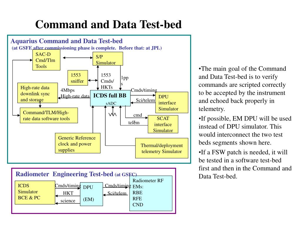 Command and Data Test-bed