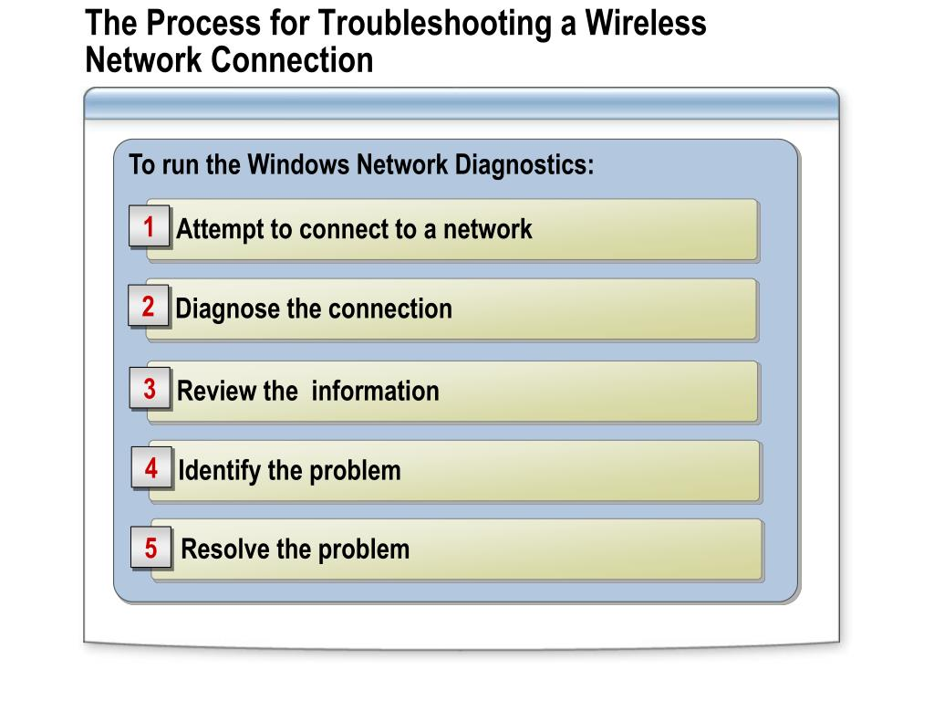 The Process for Troubleshooting a Wireless Network Connection