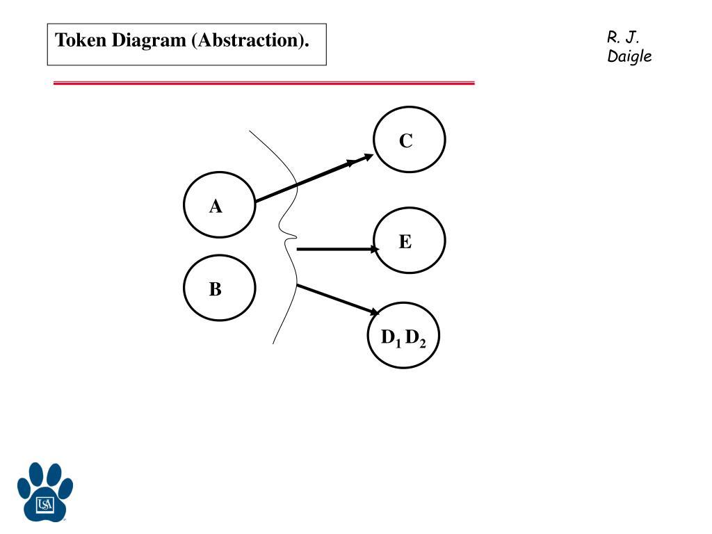 Token Diagram (Abstraction).