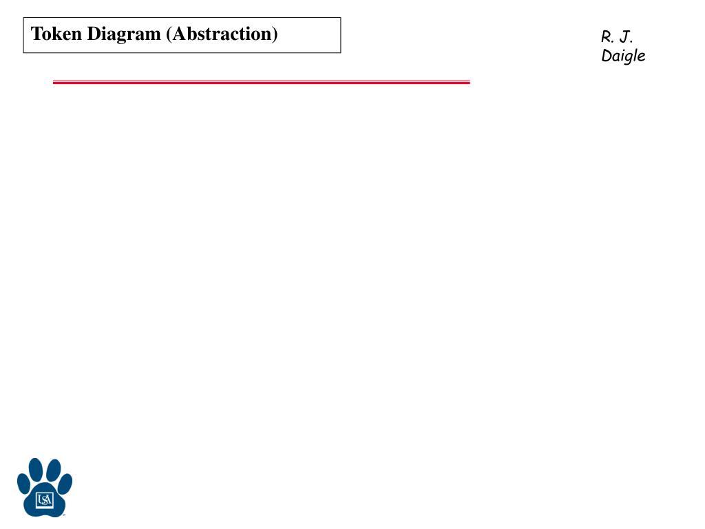 Token Diagram (Abstraction)