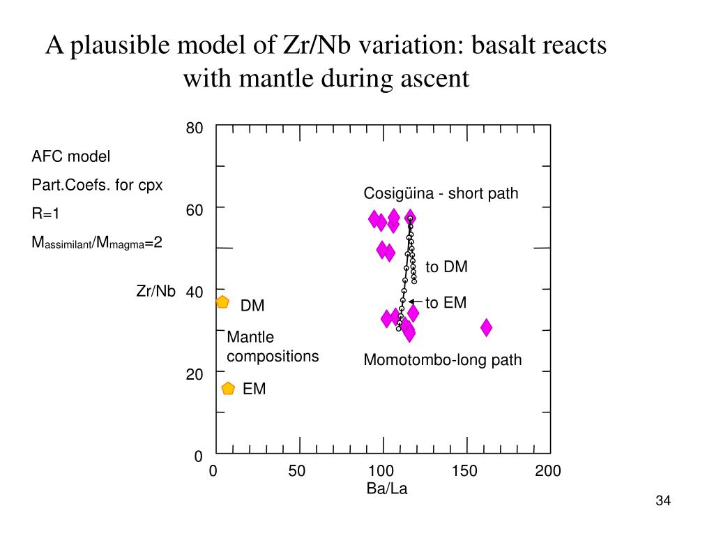 A plausible model of Zr/Nb variation: basalt reacts with mantle during ascent