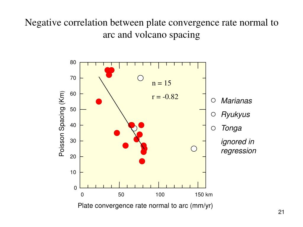 Negative correlation between plate convergence rate normal to arc and volcano spacing