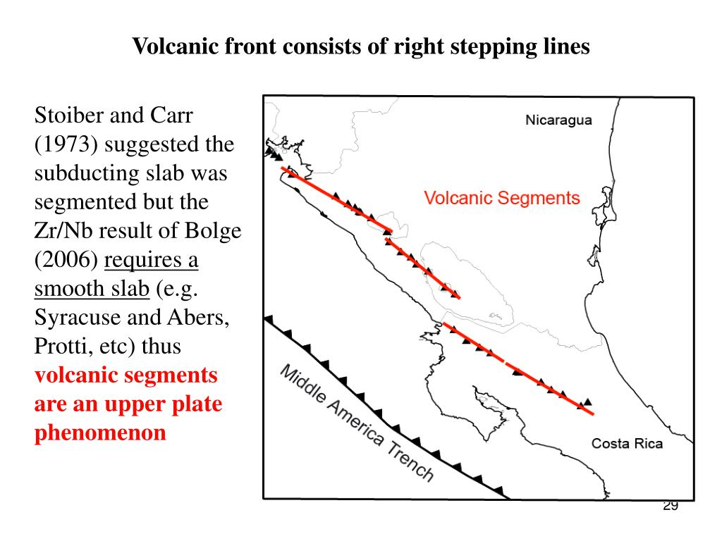 Volcanic front consists of right stepping lines
