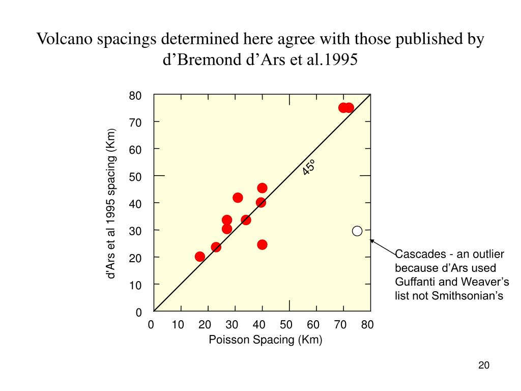 Volcano spacings determined here agree with those published by d'Bremond d'Ars et al.1995