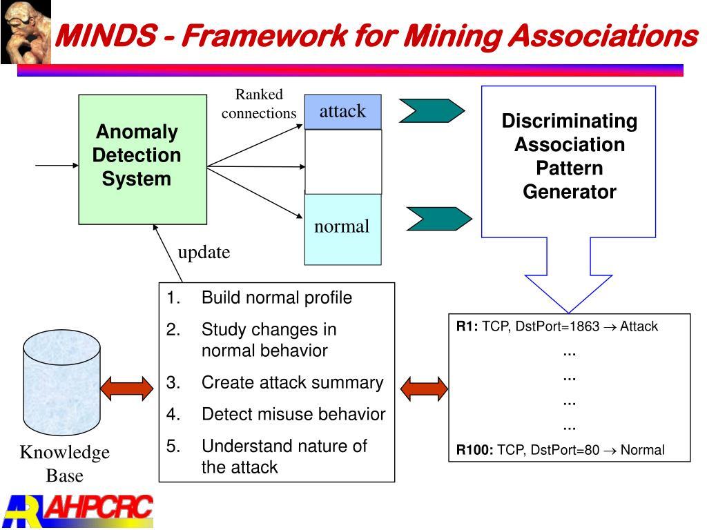 MINDS - Framework for Mining Associations
