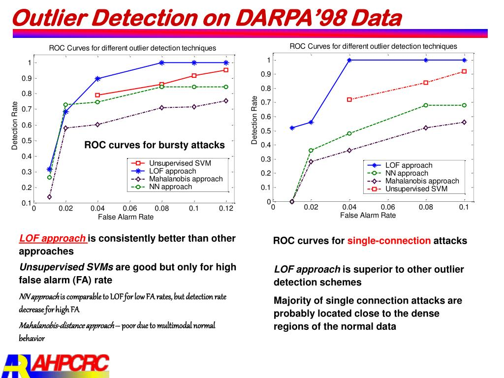 Outlier Detection on DARPA'98 Data