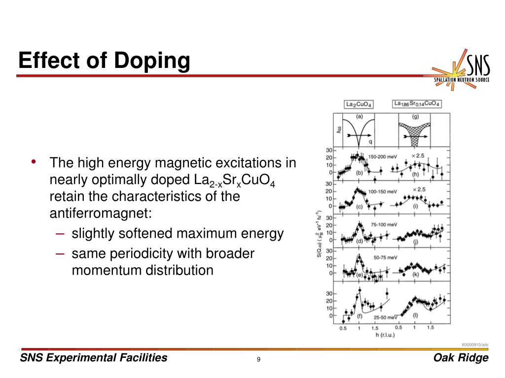 Effect of Doping