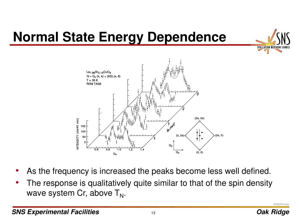 Normal State Energy Dependence