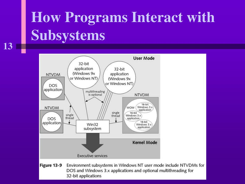 How Programs Interact with Subsystems