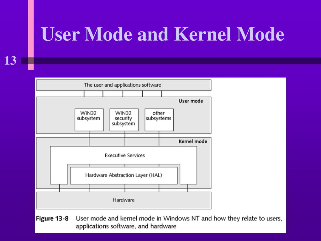 User Mode and Kernel Mode