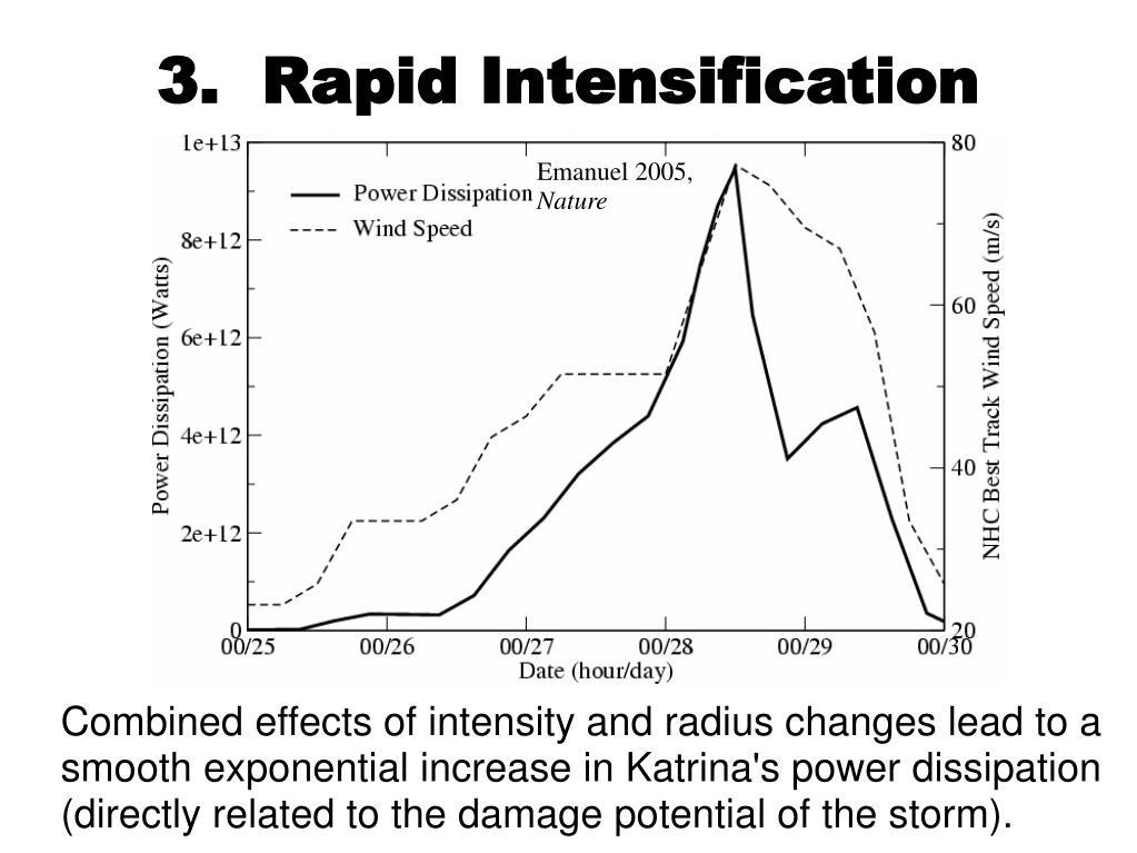 3.  Rapid Intensification