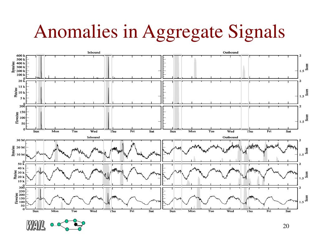 Anomalies in Aggregate Signals