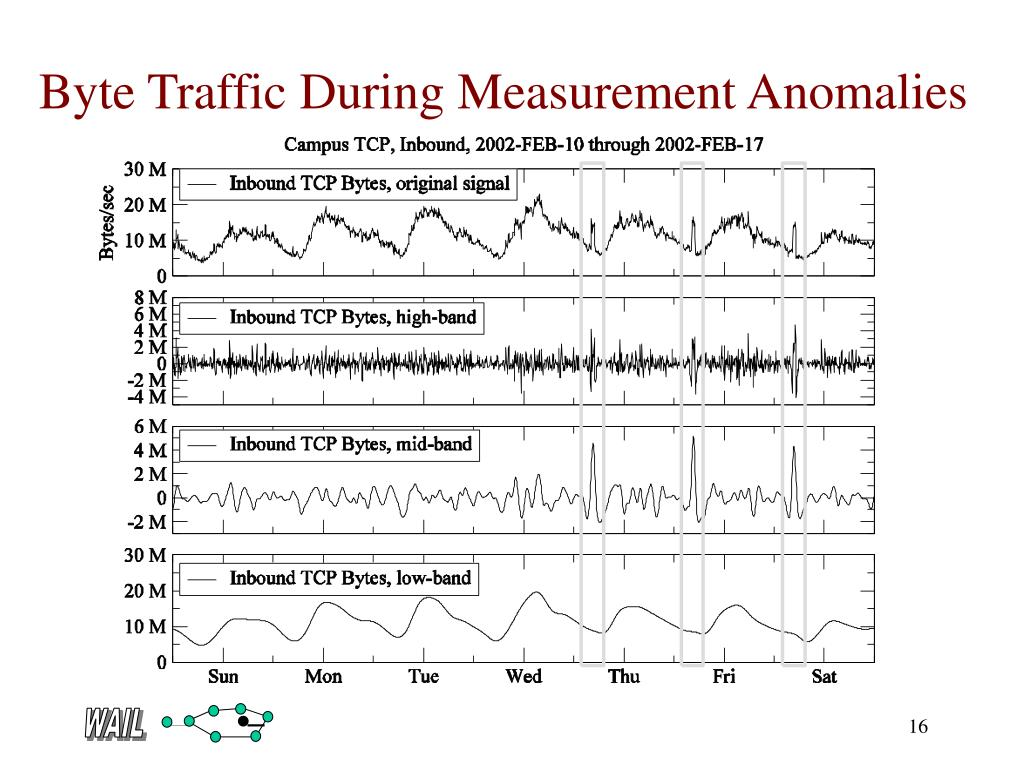 Byte Traffic During Measurement Anomalies