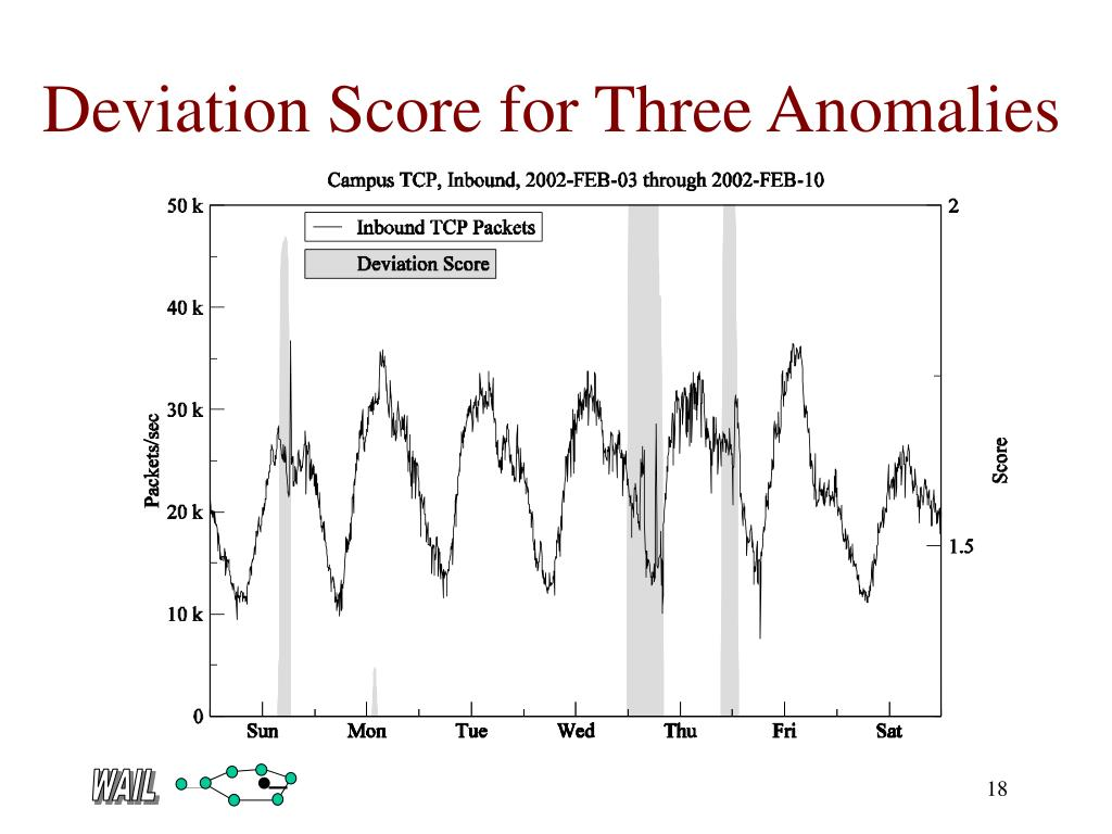 Deviation Score for Three Anomalies