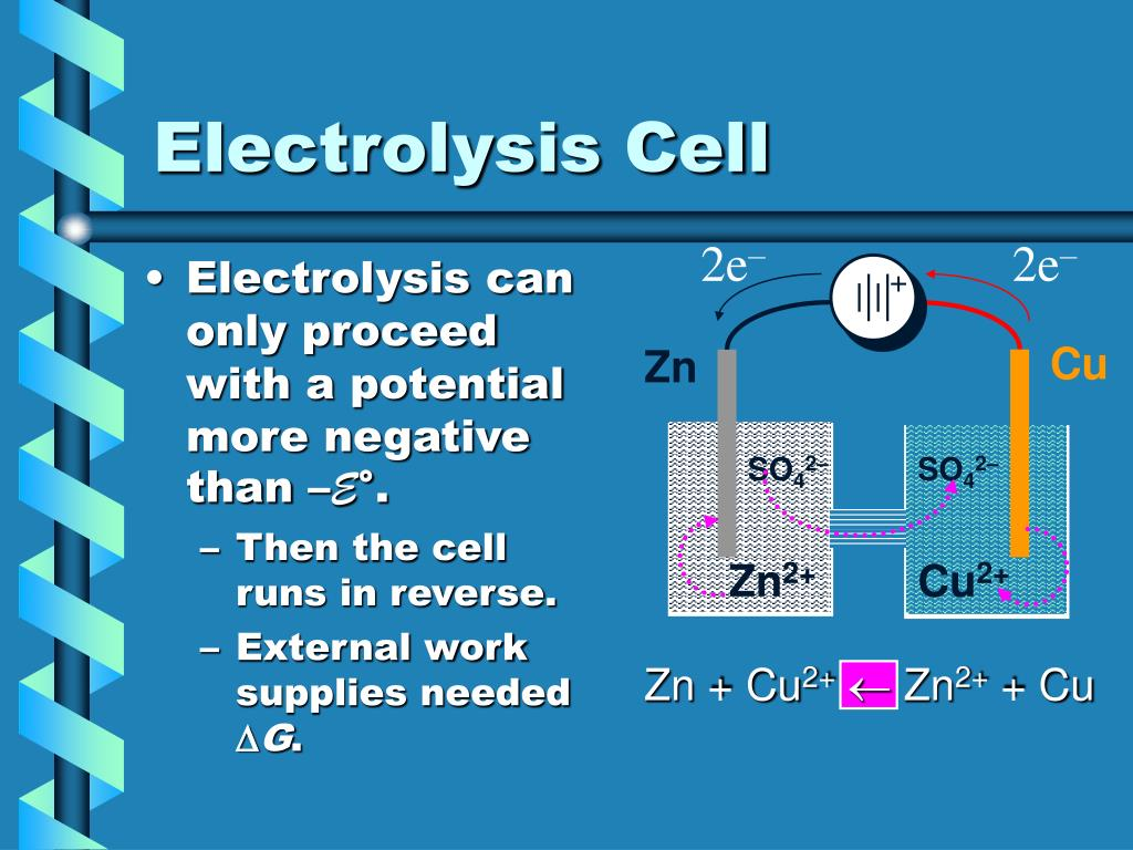 Electrolysis can only proceed with a potential more negative than –