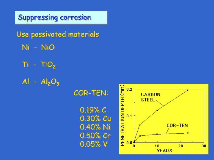 Suppressing corrosion