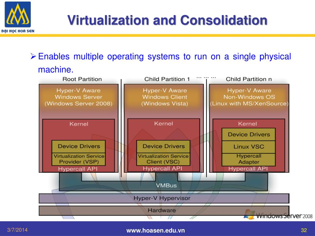 Virtualization and Consolidation