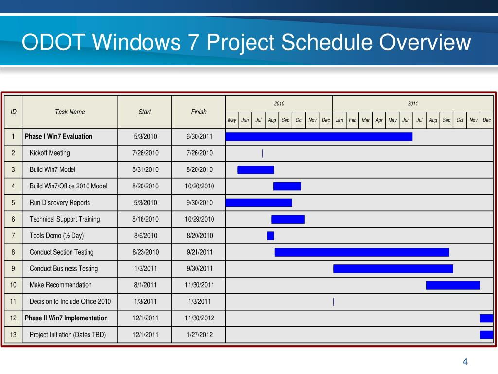ODOT Windows 7 Project Schedule Overview