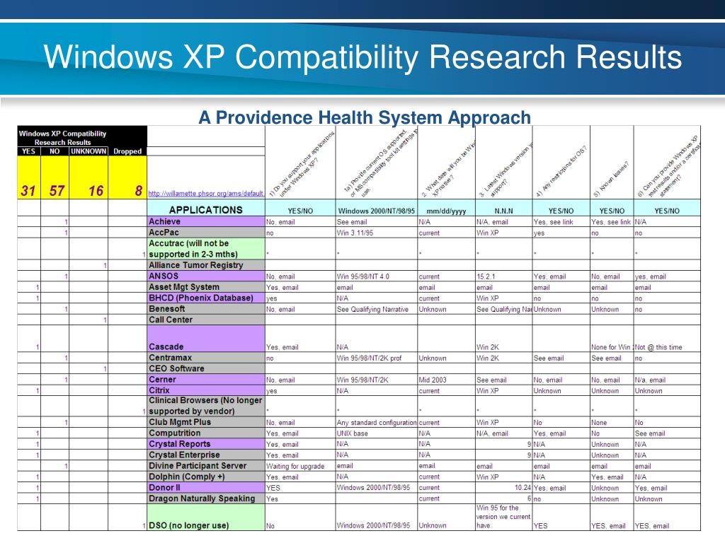 Windows XP Compatibility Research Results