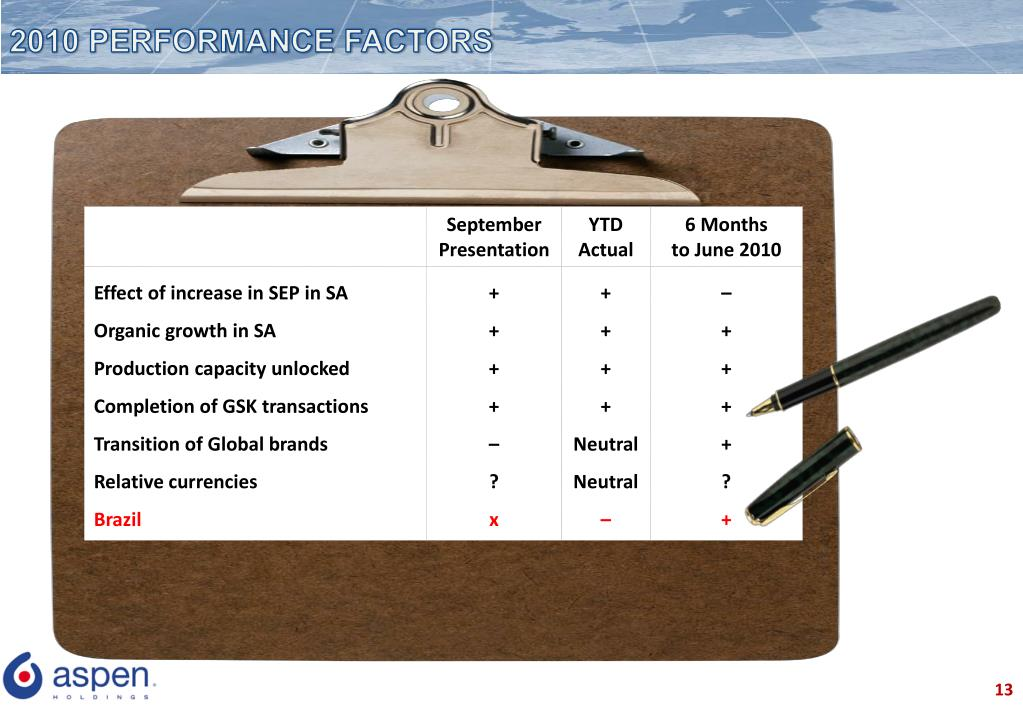 2010 PERFORMANCE FACTORS