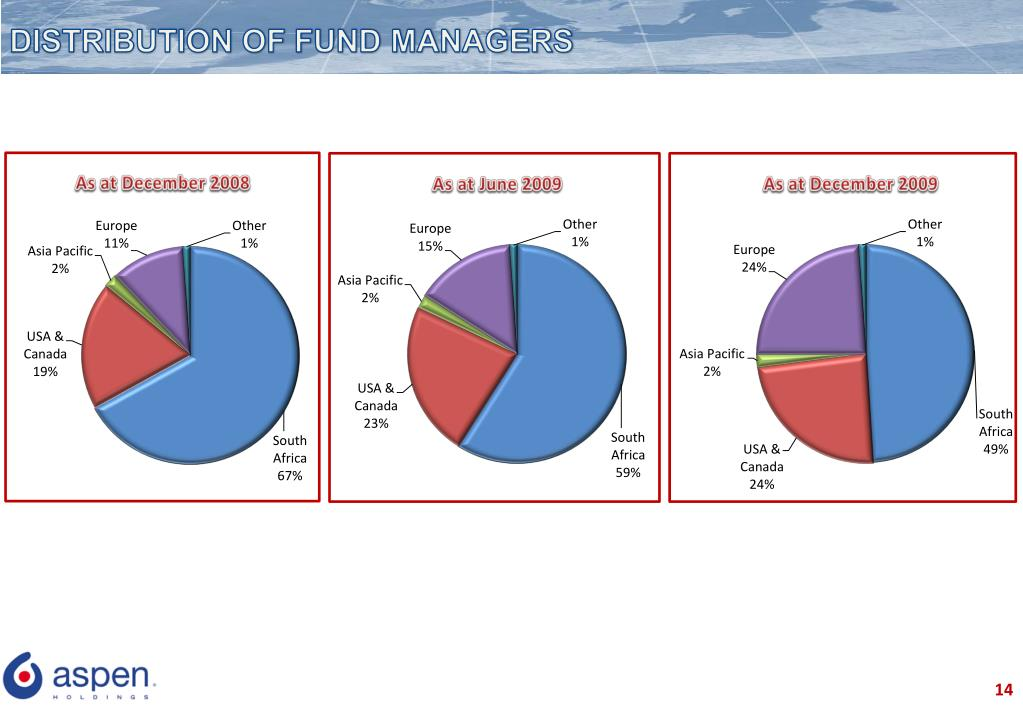 DISTRIBUTION OF FUND MANAGERS