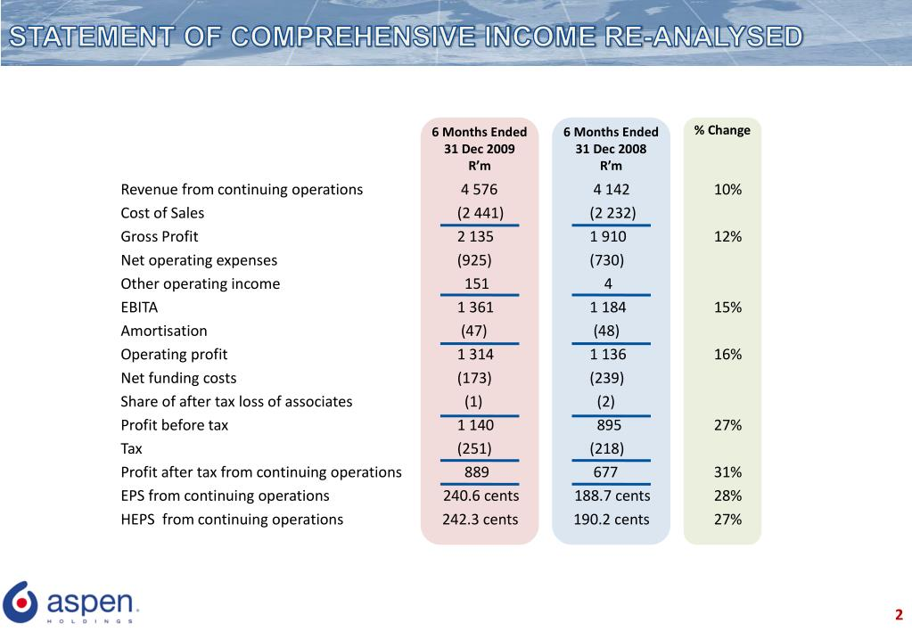 STATEMENT OF COMPREHENSIVE INCOME RE-ANALYSED