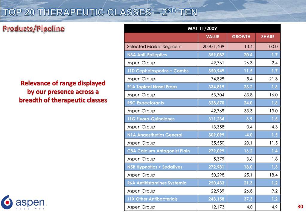 TOP 20 THERAPEUTIC CLASSES – 2