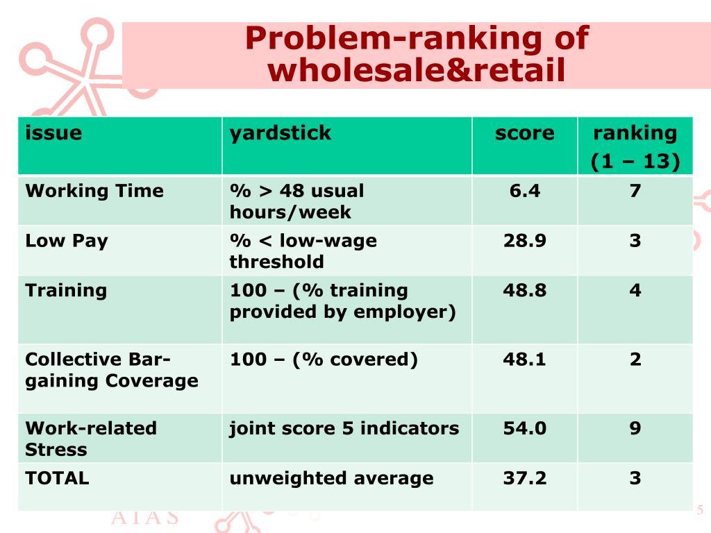 Problem-ranking of wholesale&retail