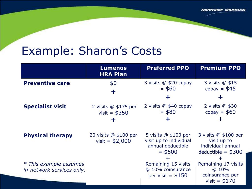 Example: Sharon's Costs