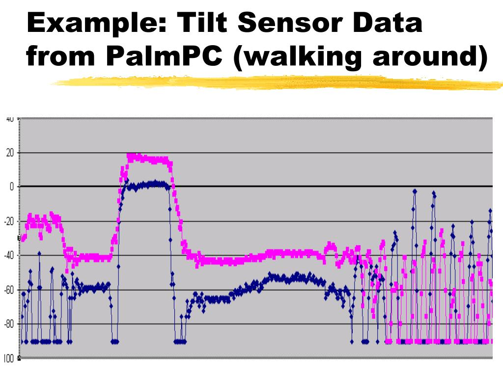 Example: Tilt Sensor Data from PalmPC (walking around)