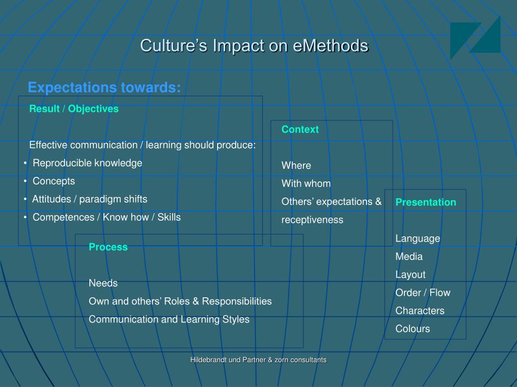 Culture's Impact on eMethods