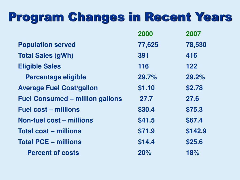 Program Changes in Recent Years