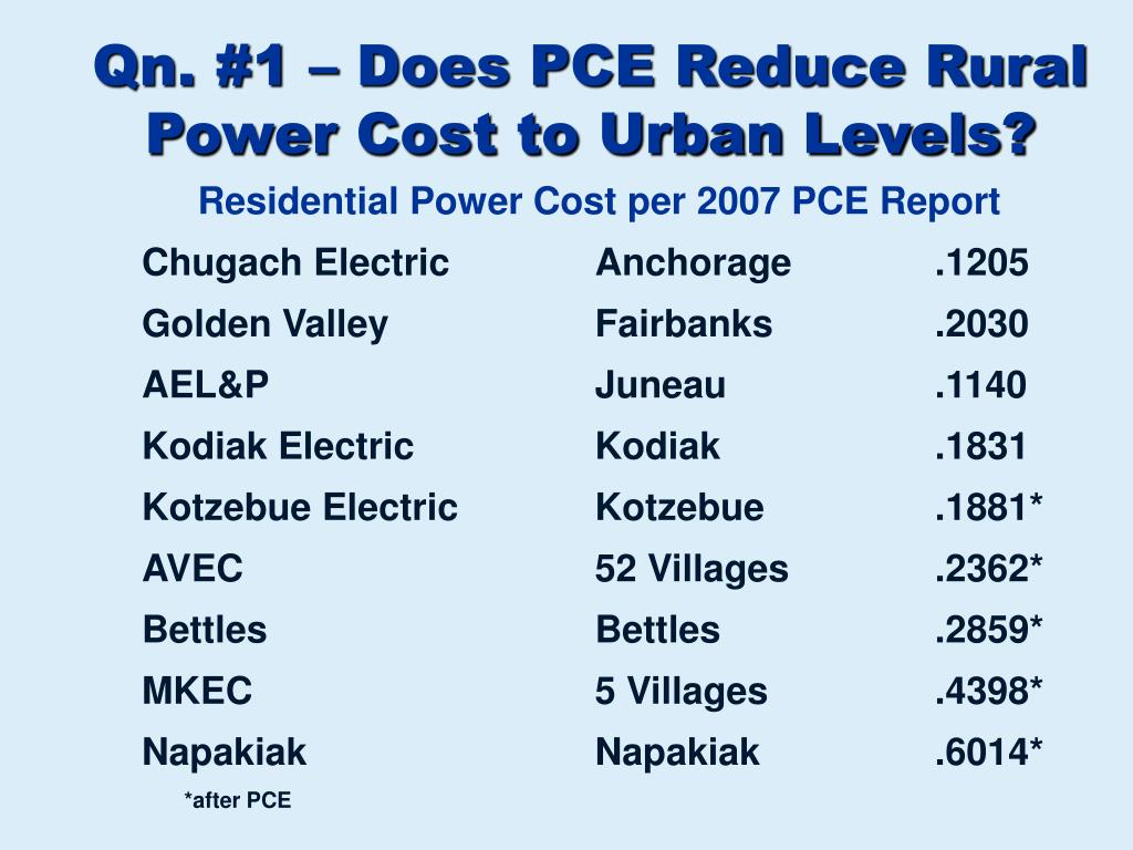Qn. #1 – Does PCE Reduce Rural Power Cost to Urban Levels?