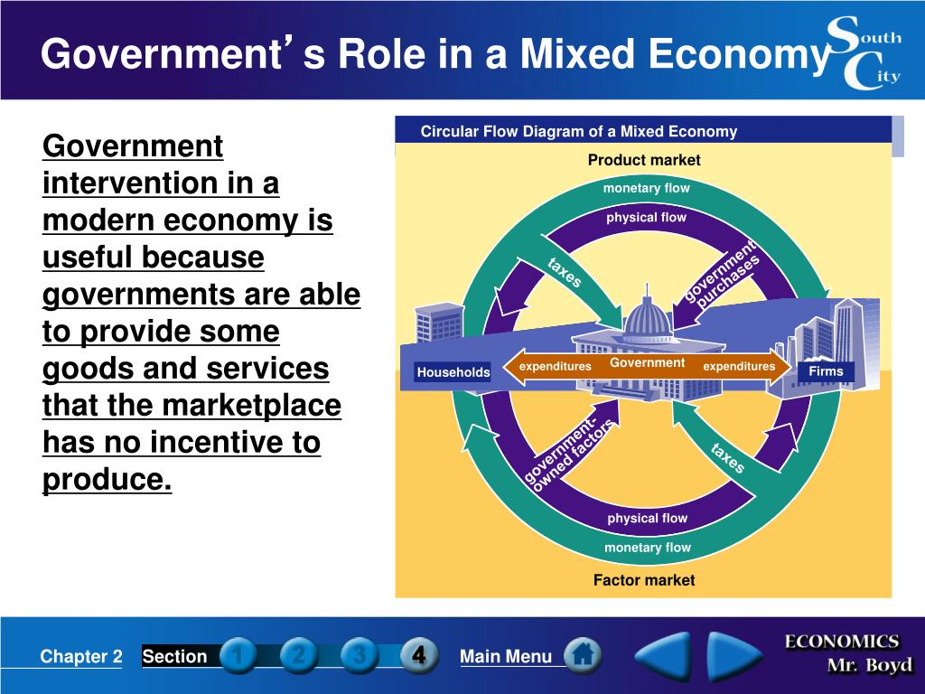 Circular Flow Diagram of a Mixed Economy