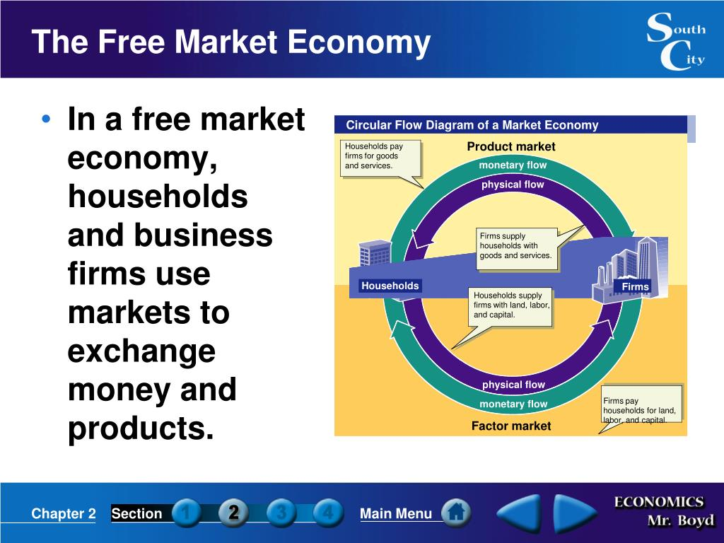 Circular Flow Diagram of a Market Economy