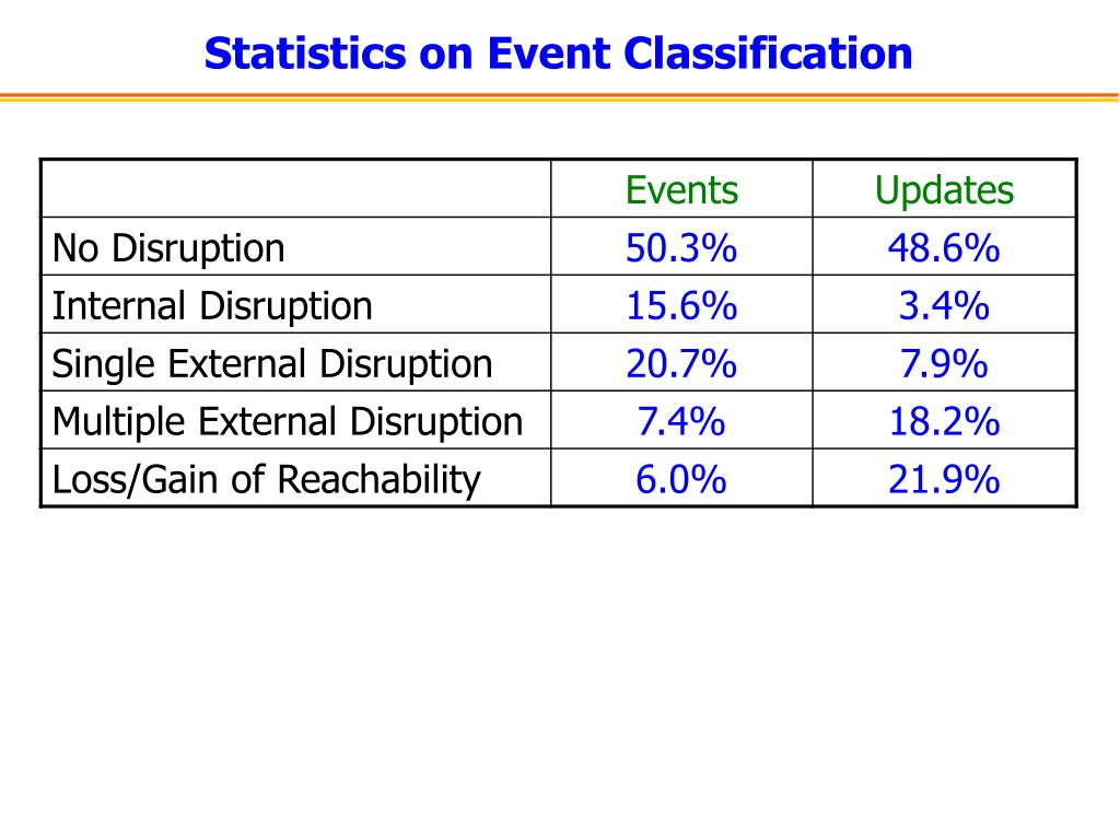 Statistics on Event Classification