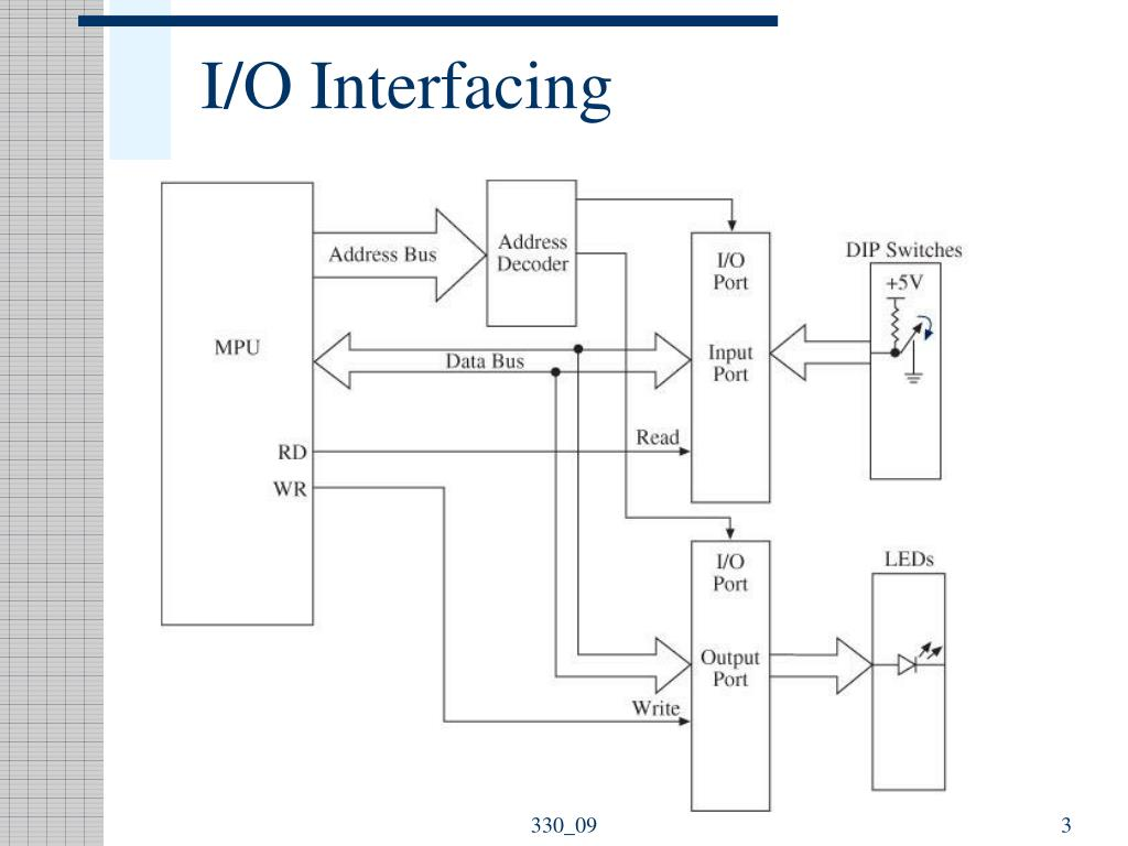 I/O Interfacing