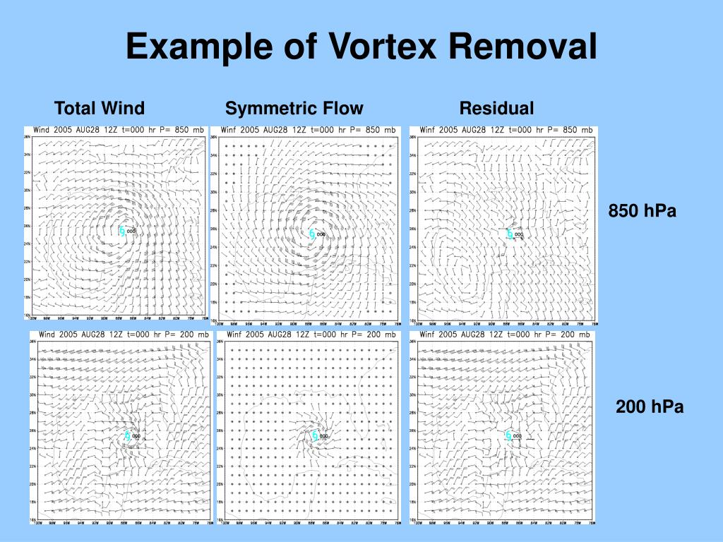 Example of Vortex Removal