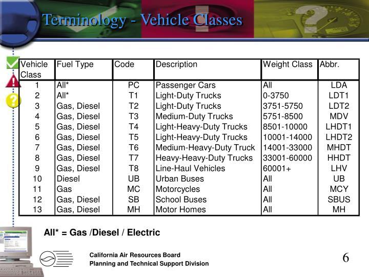Terminology - Vehicle Classes