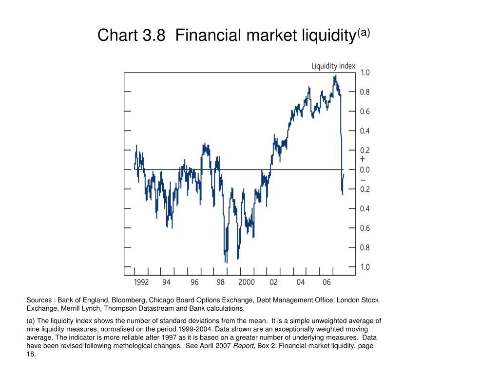 Chart 3.8  Financial market liquidity